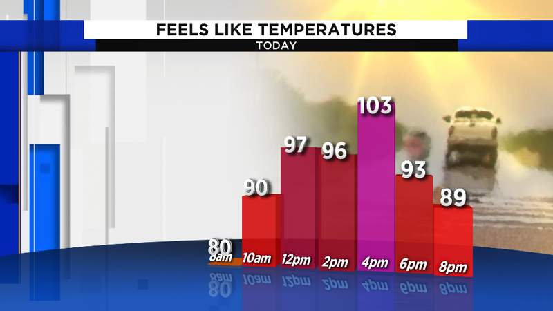 Temperatures will feel hotter than 100 degrees at times with the humidity factored in. Air temperatures will surge into the mid 90s.