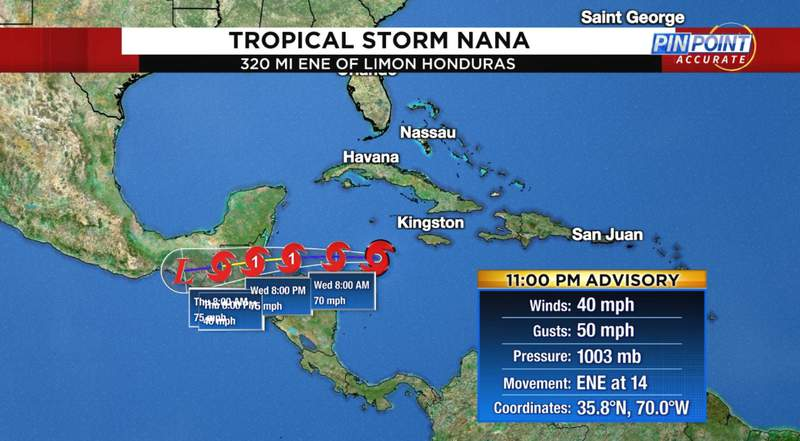 Tropical Storm Nana formed south of Jamaica on Tuesday, nine days until the peak of hurricane season, which has been record-setting in 2020.