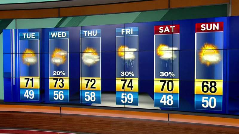Nice sunny day on tap for Central Florida