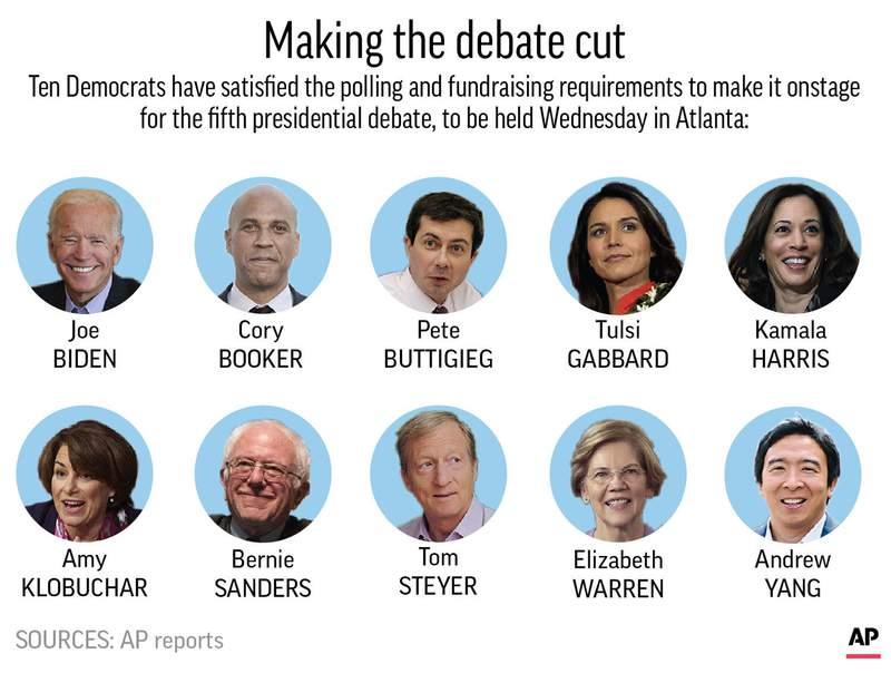 Democratic presidential candidates chosen to participate in fifth debate;