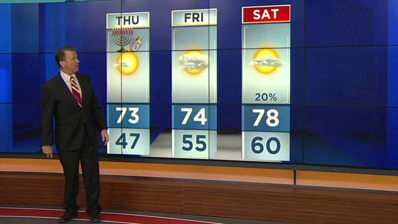 Will temps return to the 80s at the end of the week?