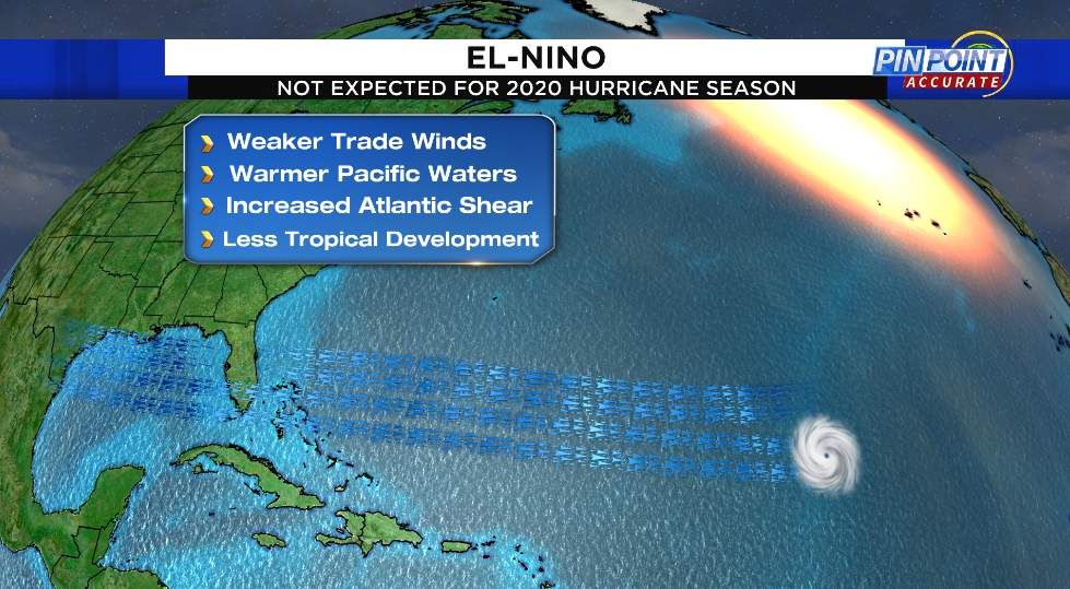 El Nino tends to lead to stronger wind shear over the Atlantic Basin. Wind shear, if strong enough, weakens tropical systems.