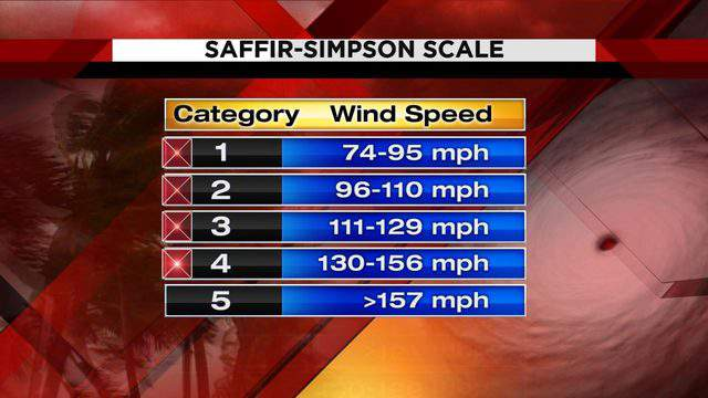 The hurricane wind speeds associated with the Saffir-Simpson Scale used by the National Hurricane Center.