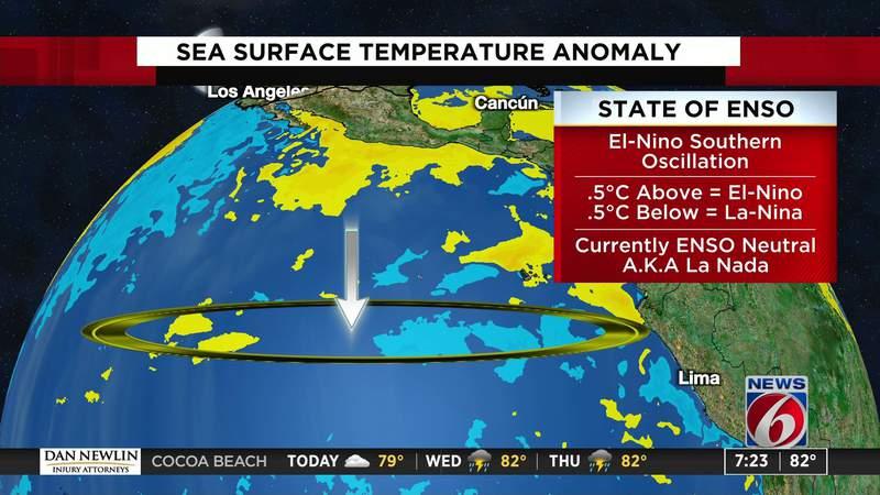 What are El Nino and La Nina?