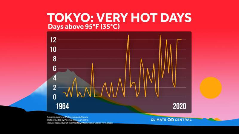 How many days Tokyo has seen temperatures above 95 degrees since 1964.
