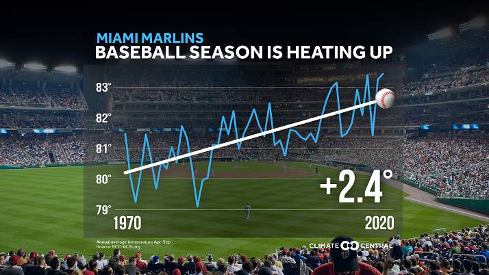 Opening Day has warmed nearly 2.5 degrees since 1970 in Miami