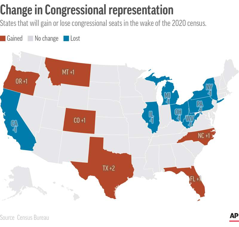 States that will gain or lose congressional seats in the wake of the 2020 census