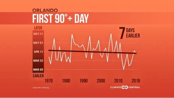 90 degree days arriving earlier