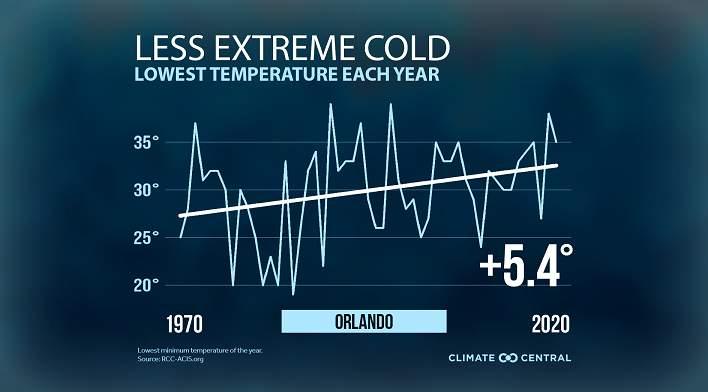 Orlando lowest temperature