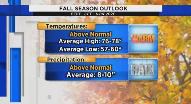 Forecast for Fall 2020