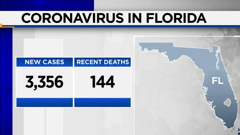Florida reports more than 3,300 new COVID-19 cases