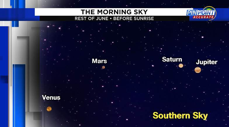 4 planets will be visible just before sunrise through the rest of June. A 5th, Uranus is visible with a telescope early in the morning southwest of Mars low on the horizon.