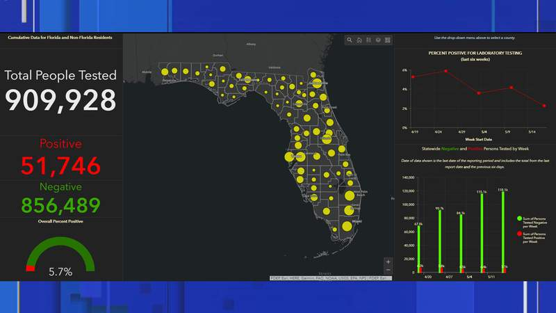 More than 900,000 coronavirus tests have been administered in Florida, according to the Florida Department of Health.