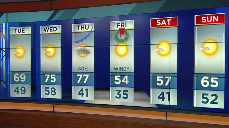Temps may not reach the 60s on Christmas in Central Florida