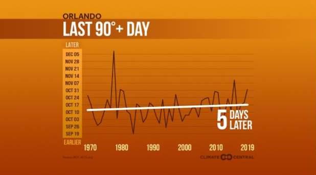 Last 90 degree day