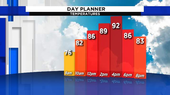 Highs climb into the low-to-mid 90s for the weekend.