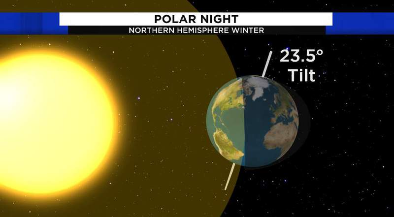Polar night occurs because the Earth is tilted away from the sun in the Northern Hemisphere cold season.