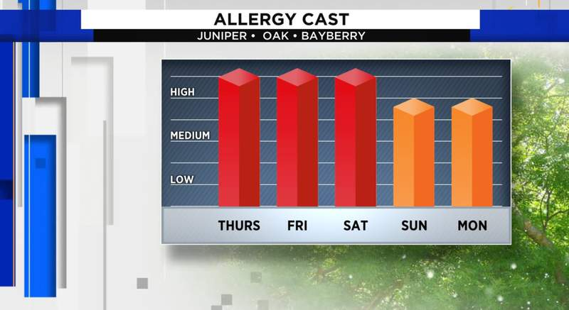 The pollen count continues to spell trouble for people who suffer from allergies.