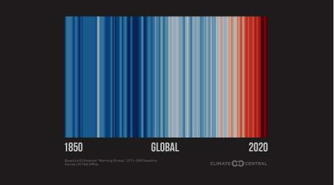 Global stripes. This is a easy way to display the warming of the Earth since 1850. The display is a creation of Climate Scientist Ed Hawkins.
