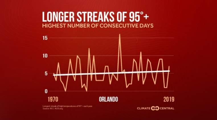 Longer hot streaks expected