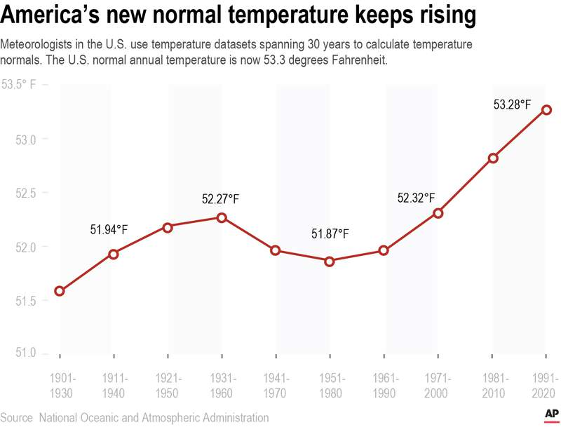Meteorologists in the U.S. use temperature datasets spanning 30 years to calculate temperature normals. The U.S. normal annual temperature is now 53.3 degrees Fahrenheit.