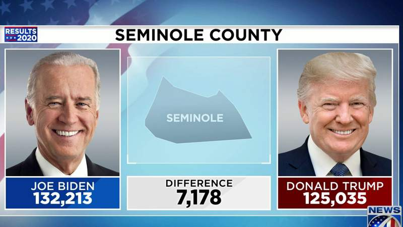 First time in 50 years a republican presidential candidate did not win Seminole County