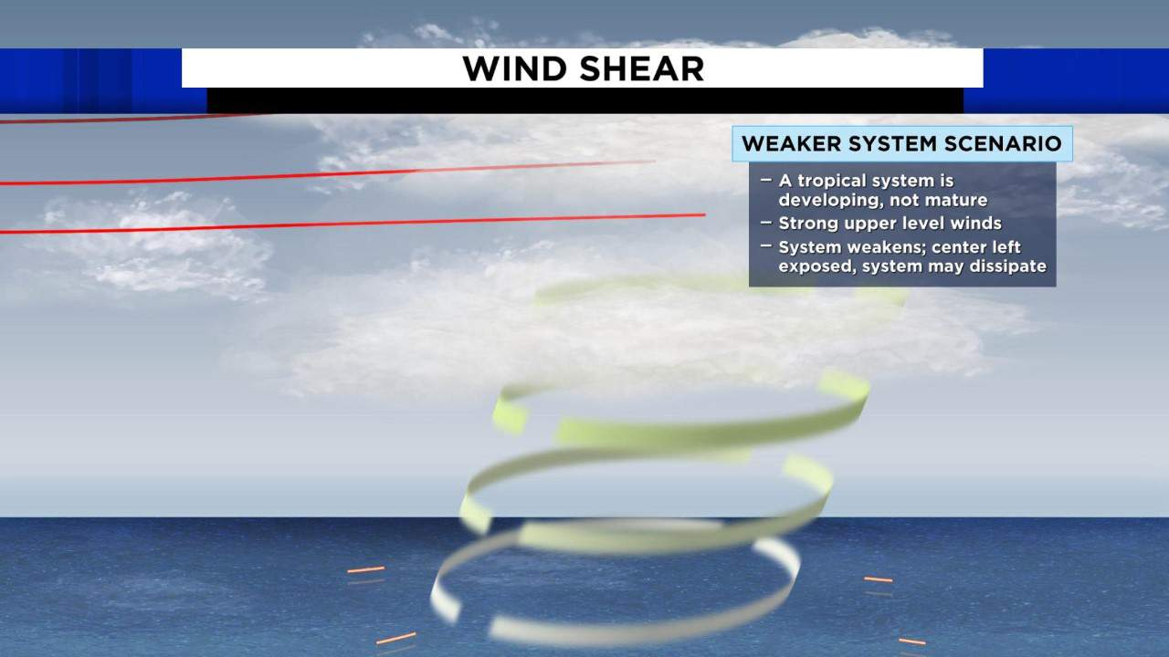Hurricanes want to build straight up like a skyscraper. Wind shear will disrupt thunderstorm development in the vertical.